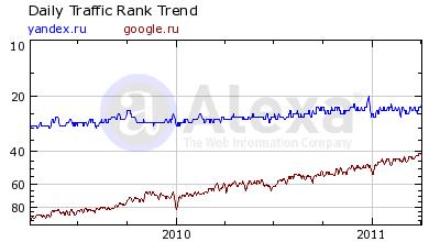 Динамика роста популярности Google и Яндекс в России