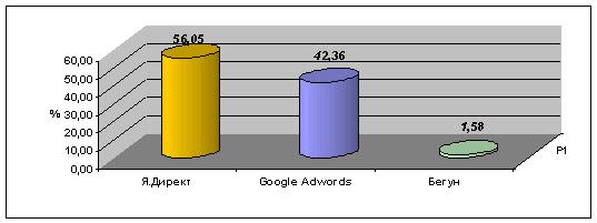 Статистика OpenStat (контекстная реклама)