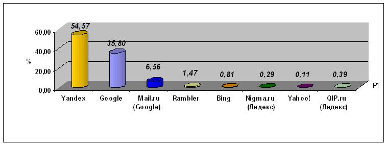 Статистика OpenStat (общие данные)