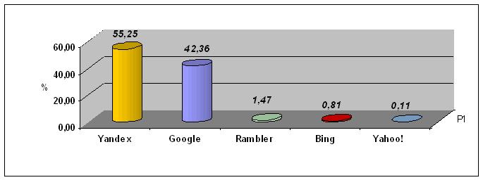 Статистика OpenStat (доля влияния поисковых систем)